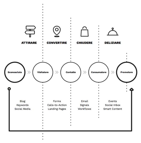 Schema-inbound-marketing-HubSpot-1