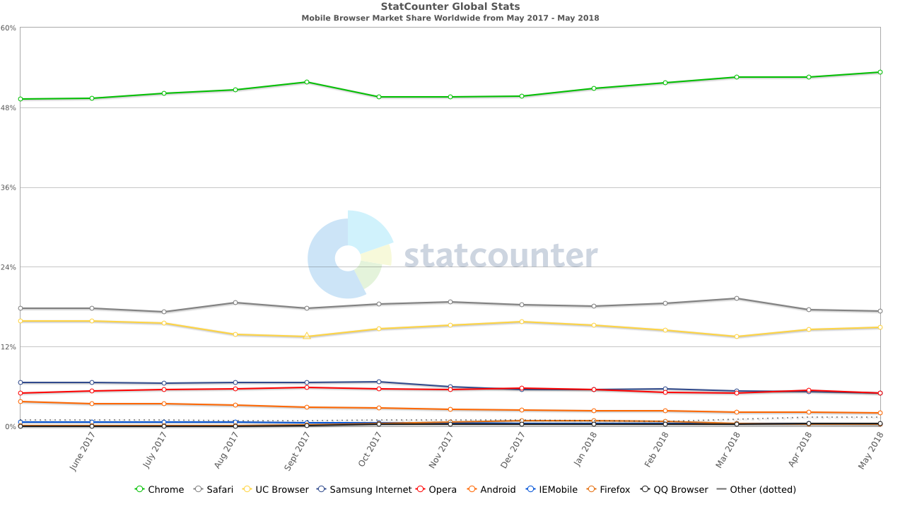 StatCounter-browser-ww-monthly-201705-201805 (2)