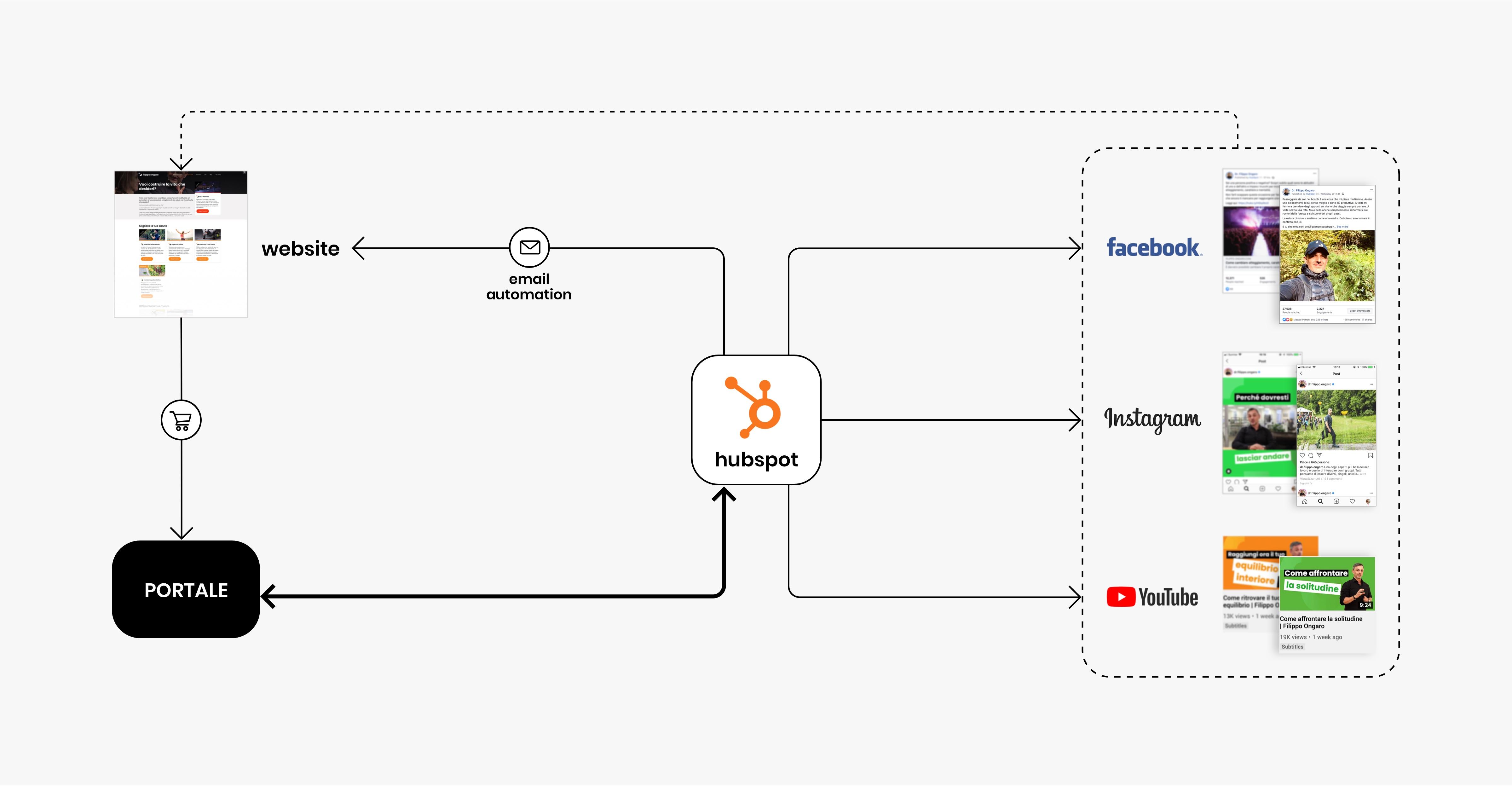 Schema che mostra l'integrazione tra HubSpot, Website e social.
