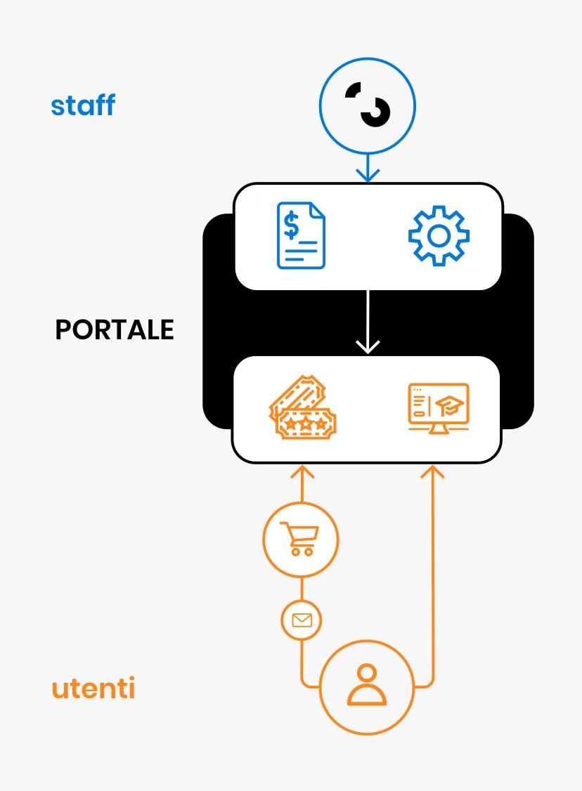 Lo schema mostra che il portale unisce lo staff agli utenti.