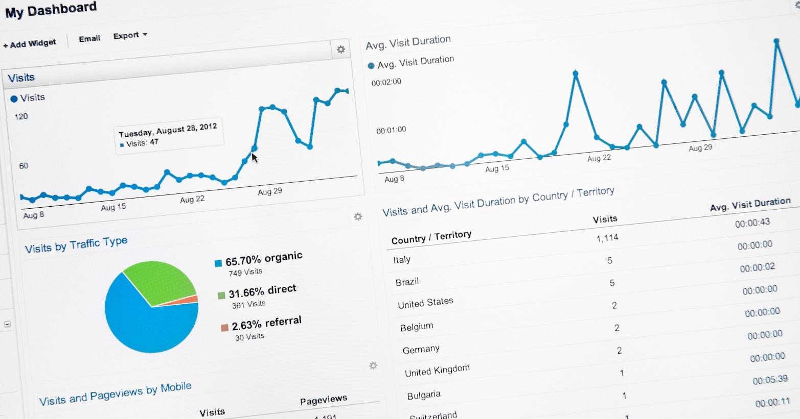 Dove investire per portare traffico al tuo sito aziendale