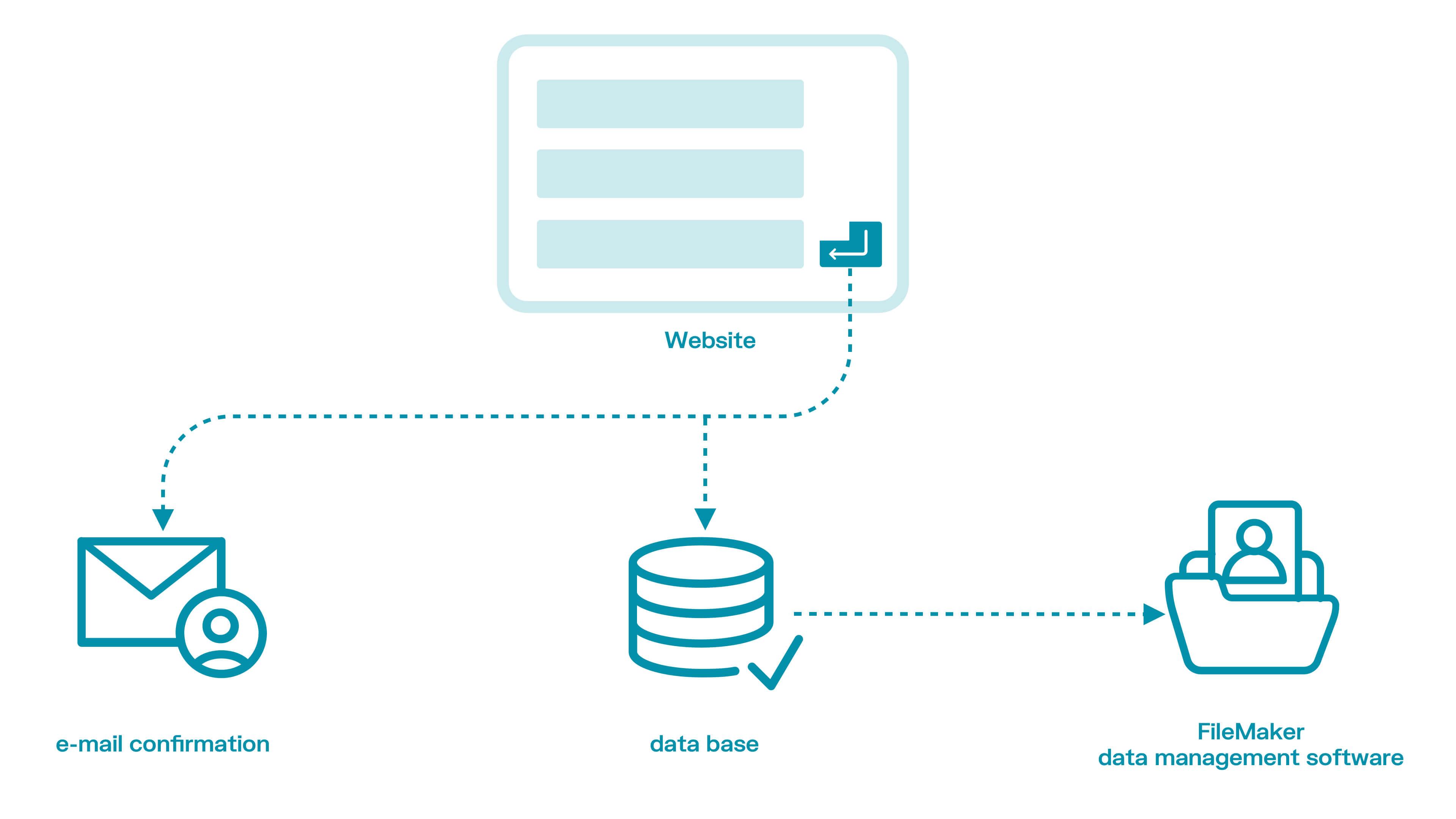 Integrazione con FileMaker