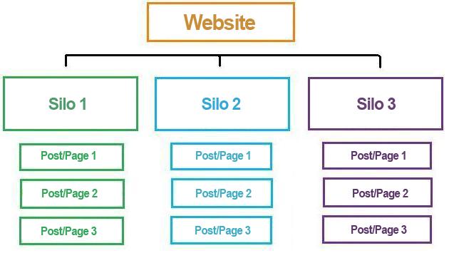 struttura-silo-seo.png